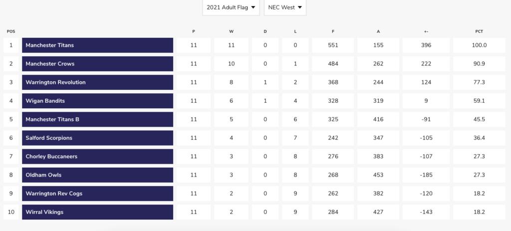 Final Flag League Table 2021